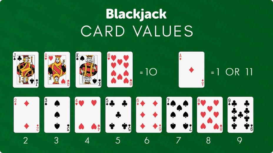 Blackjack kortvärde